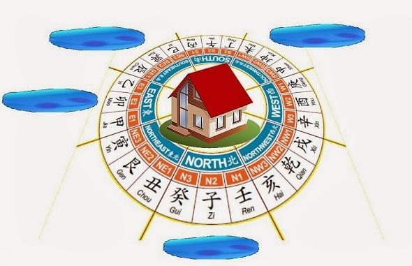 Feng-Shui-House-Facing-Direction